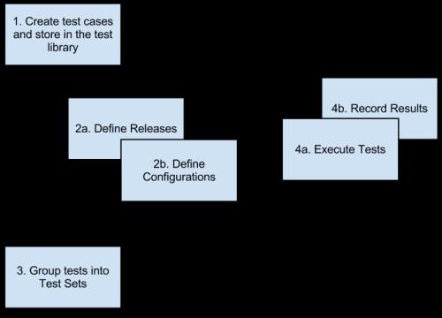 Test Management Activities