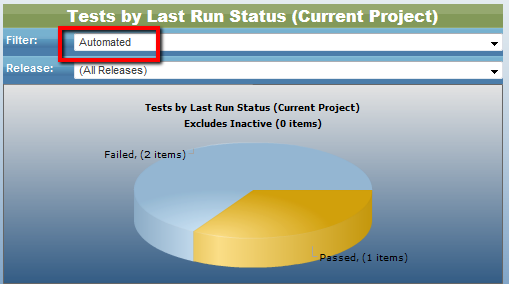 Tests by Last Run Status in QAComplete