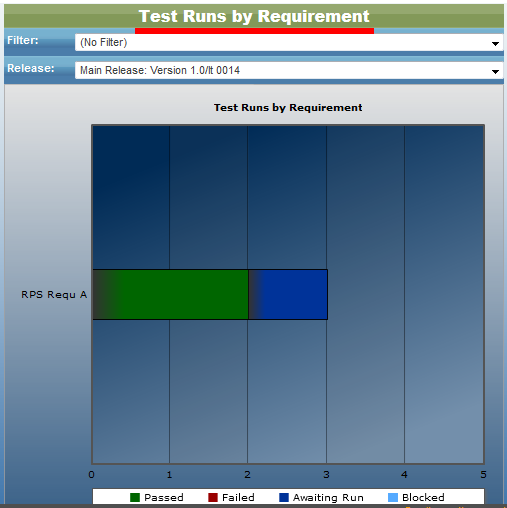Test Runs by Requirement Dashboard in QAComplete