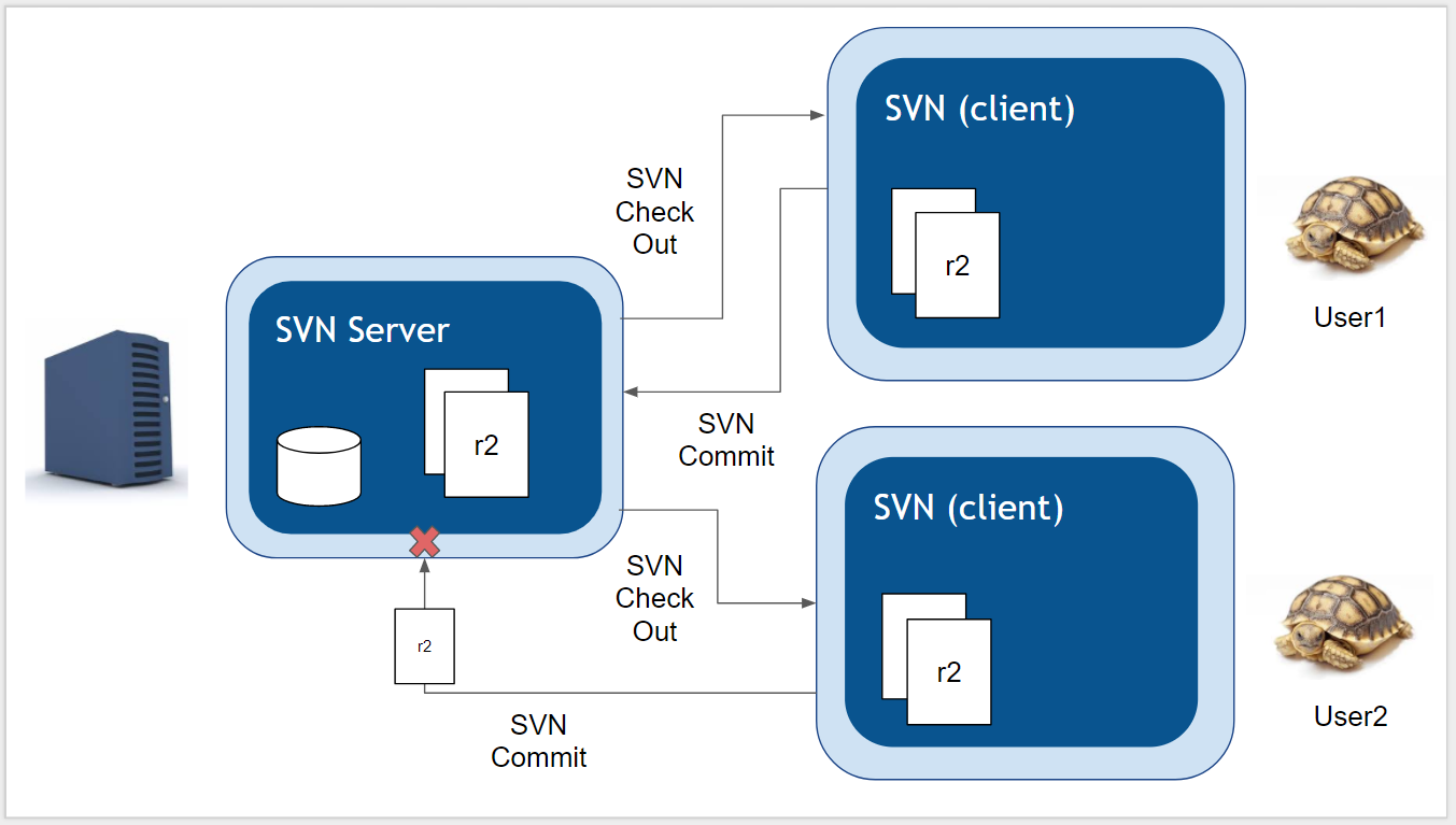 svn-managing-conflicts
