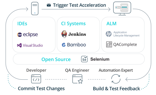 Test Automation with Test Complete