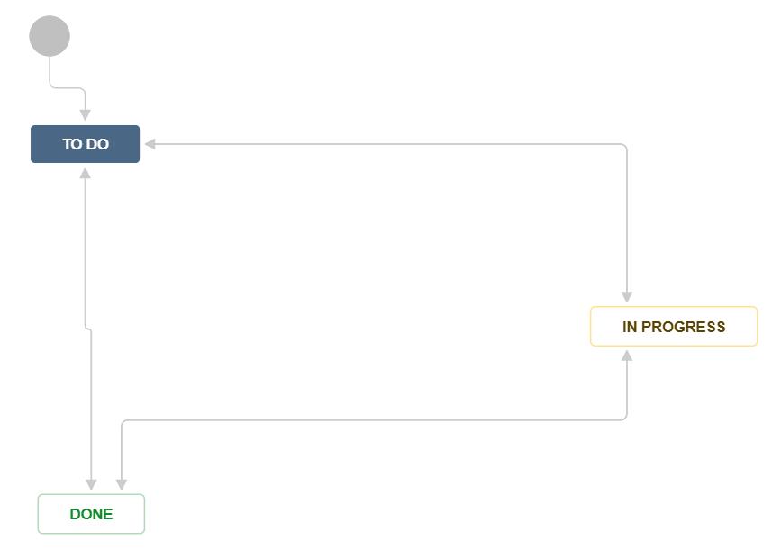 jira-issues-workflow-diagram