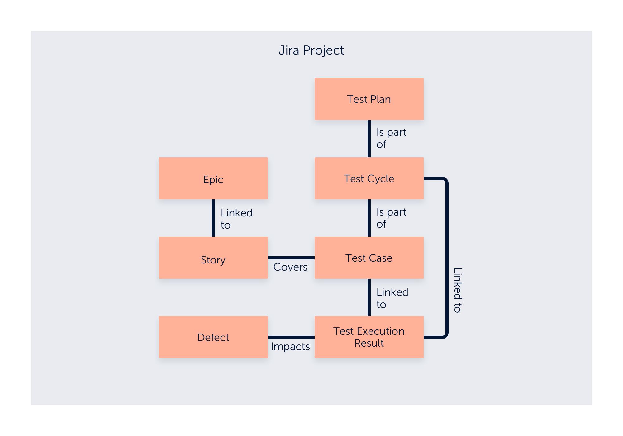 Zephyr Scale Jira Project