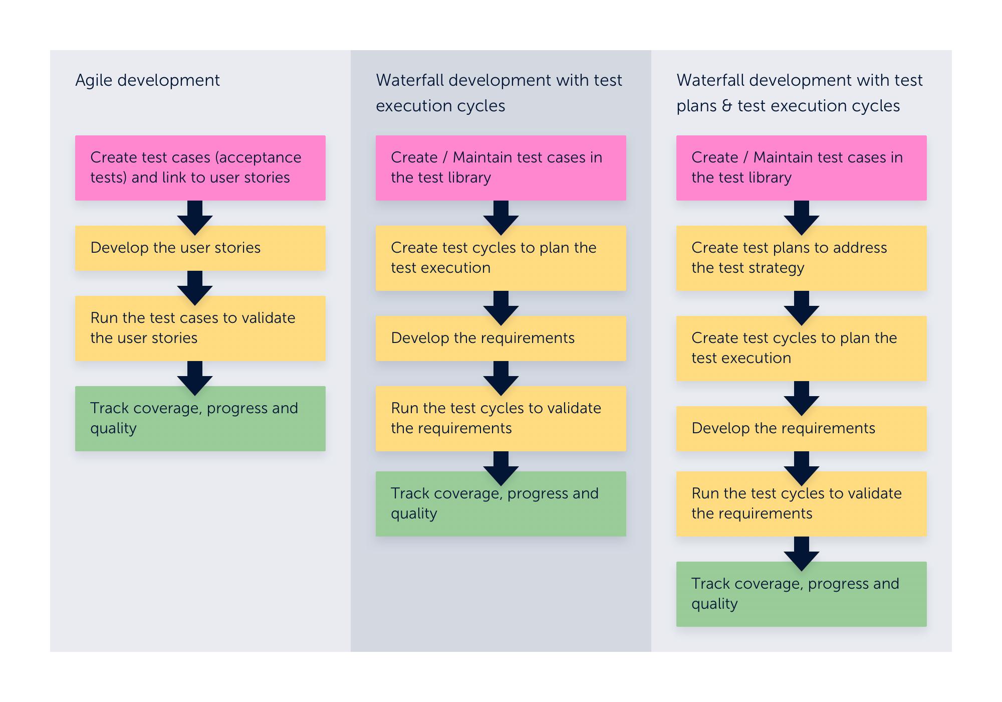 Zephyr Scale Agile Development