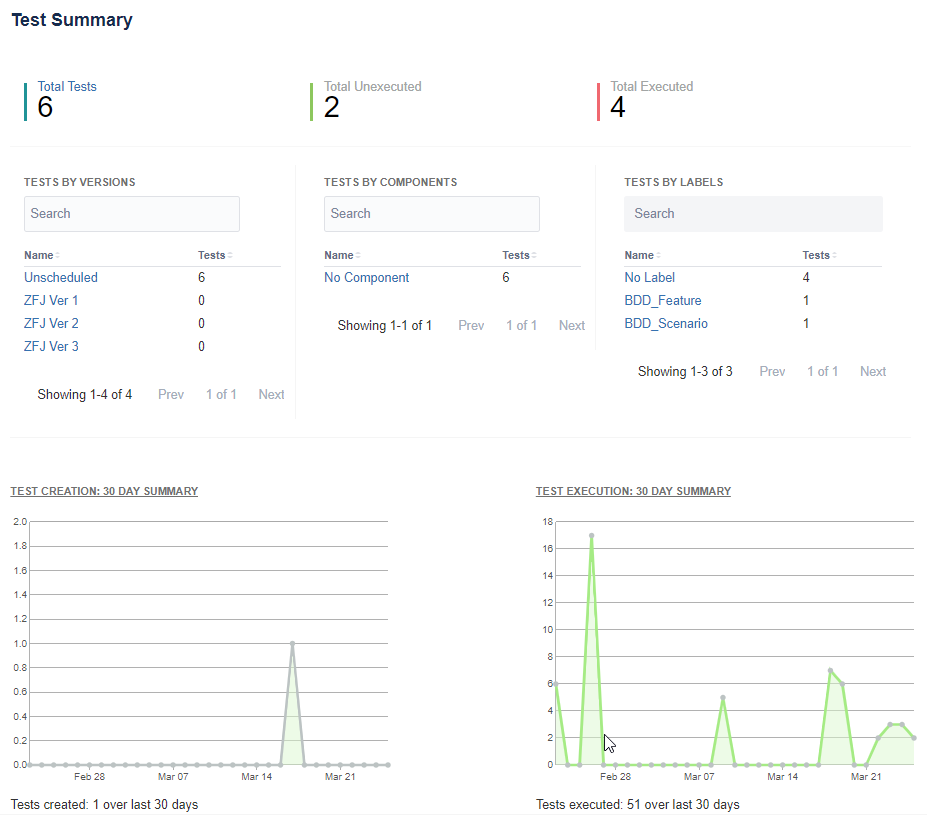 Zephyr for Jira Summary report